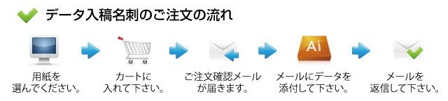 データ入稿名刺 ご注文の流れ